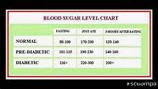 Blood Sugar Glucose Chart Know Your Blood Sugar Levels Chart Health Tipsdiabetes