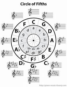 How To Read Circle Of Fifths Chart The Circle Of Fifths Chart Piano Music Theory