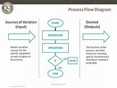 Fmea Flow Chart Examples Process Flow Diagram Quality One