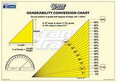 Grade Slope Chart Crane Train Facebook Page Absolute Rescue