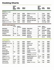 Pressure Cooker Time Chart Pressure Cooking 101 Cooking Charts Pressure Cooker