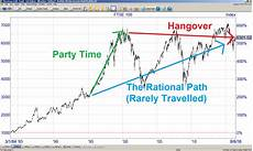 Stock Market Chart Last 10 Years The Ftse 100 Is Cheap Thanks To A 20 Year Sideways Market