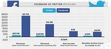 Twitter Chart Twitter Vs Facebook Ipo In One Chart Techcrunch