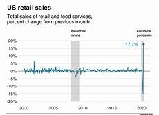 Us Retail Sales Chart Bbc Us Retail Sales Chart 17 June 2020 The Traders