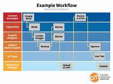 Workflow Chart Template Workflow Template