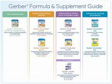 Similac Ounces Chart Infant Formula Buying Guide For Bottle Feeding It S