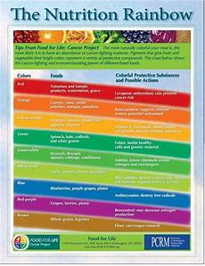 Rainbow Diet Food Chart Eat The Rainbow Charts Cancer Fighting Foods