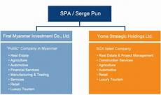Day Spa Organizational Chart Yoma Strategic Holdings Limited