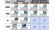 Coax Cable Sizes Chart Cables And Connectors Technical Reference Coax Cables