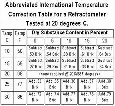 Brix Refractometer Temperature Correction Chart Quality And Insect Or Disease Resistance In High Brix Plants