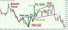Inverted Head And Shoulders Chart Pattern Keys To Identifying And Trading The Head And Shoulders