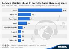 Spotify Distribution Chart Itunes Radio Vs Spotify Vs Pandora Pandora By Far Most