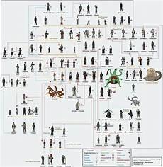 Boruto Family Chart Naruto Family Tree Dibujos Pinterest Trees Cas And