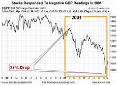 Tumblr Stock Chart Chris Ciovacco S Tumblr Bear Markets And Economic