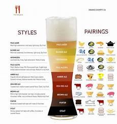 Craft Style Chart Styles Chart Food Pairing The Hangout