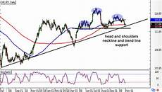 Chf Jpy Chart Chart Art Trend Continuation Or Reversal On Chf Jpy And