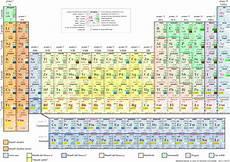 tavola degli elementi interattiva laboratorio di chimica in casa tavola periodica degli