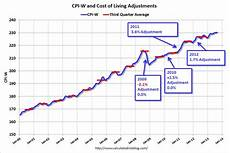 Cost Of Living Chart By Year Calculated Risk August Update Early Look At 2014 Cost Of