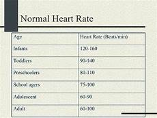 Normal Human Pulse Rate Chart Normal Heart Rate Range For All Ages Fysioterapi Pinterest
