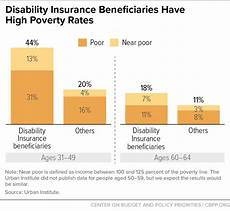 Disability Pay Chart Disability Insurance Beneficiaries Have High Poverty Rates