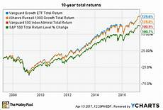Vanguard Fund Performance Chart Vanguard 500 Index Fund Low Cost But Are There Better