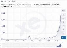Bitcoin Lifetime Chart How To Get Started With Bitcoin And Start Earning From