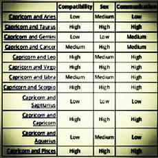 Leo Capricorn Compatibility Chart Cappy Compatibility Chart Capricorn World Pinterest