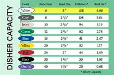 Foodservice Scoop Sizes Chart Cookie Scoop Size Chart House Cookies