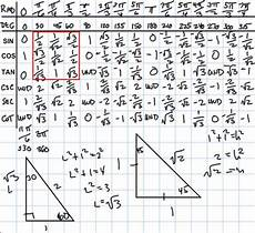 Basic Trig Functions Chart Precalculus Notes Trig 6