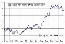 Japanese Yen Futures Chart Equity Clock 187 Japanese Yen Forex Fx Jpy Seasonal Chart