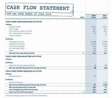 Statement Of Cash Flows Template Components Of The Cash Flow Statement And Example Cash
