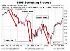 1999 Stock Market Chart What Does A Stock Market Bottom Look Like Dow Jones