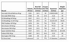 22 Caliber Velocity Chart 22 Winchester Magnum Ballistic Test 22 Wmr