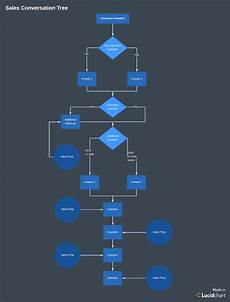 Cold Call Flow Chart 5 Cold Calling Tips That Lead To Successful Sales