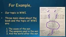 How To Write Copyright How To Write An Informative Essay Youtube