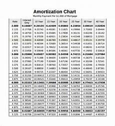 Free Mortgage Calculator And Amortization Schedule Printable Mortgage Amortization Schedule Template