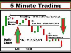 Trading The 5 Minute Chart Profitably With Price Action