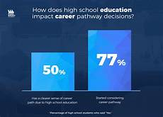 Education After High School 21st Century Skills And Career Pathways Student Research