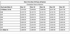 Air Force Pay Chart 2014 2020 Military Pay Chart A Breakdown Of New Basic Pay
