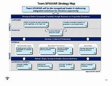 Spawar Organization Chart Team Spawar Strategic Plan 2010 2015