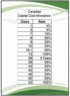 Capital Cost Allowance Chart For Vehicle Capital Cost Allowance Cca For Canadian Assets