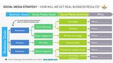 Social Media Strategy Outline How To Manage A Social Media Team