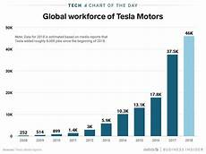 Tesla Charging Rate Chart Tesla Grew Rapidly And Now It S Cutting 4 000 Employees