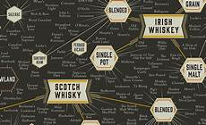 Types Of Whiskey Chart Pop Chart Lab Whiskey Chart Cool Material