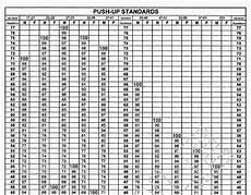 Army Fitness Standards Chart Eaton Rapids Joe Cooper Institute Physical Fitness Norms