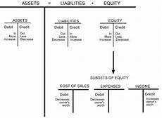 Accounting Debit And Credit Chart There Are Rules Accounting For Bros