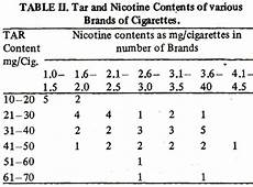 Cigarette Nicotine Content Chart Monitoring Of Harmful Constituents Of Cigarettes And