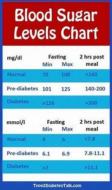 Type 2 Diabetes Blood Glucose Chart Living With Type 2 Diabetes On Pinterest Diabetes Blood