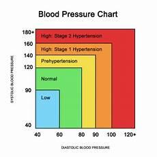Understanding Blood Pressure Chart Understanding Blood Pressure Reading And Charts
