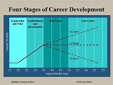 Stages Of Career Development Four Stages Of Career Development
